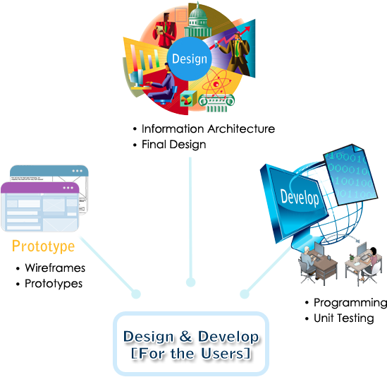 Design and Develop for the User