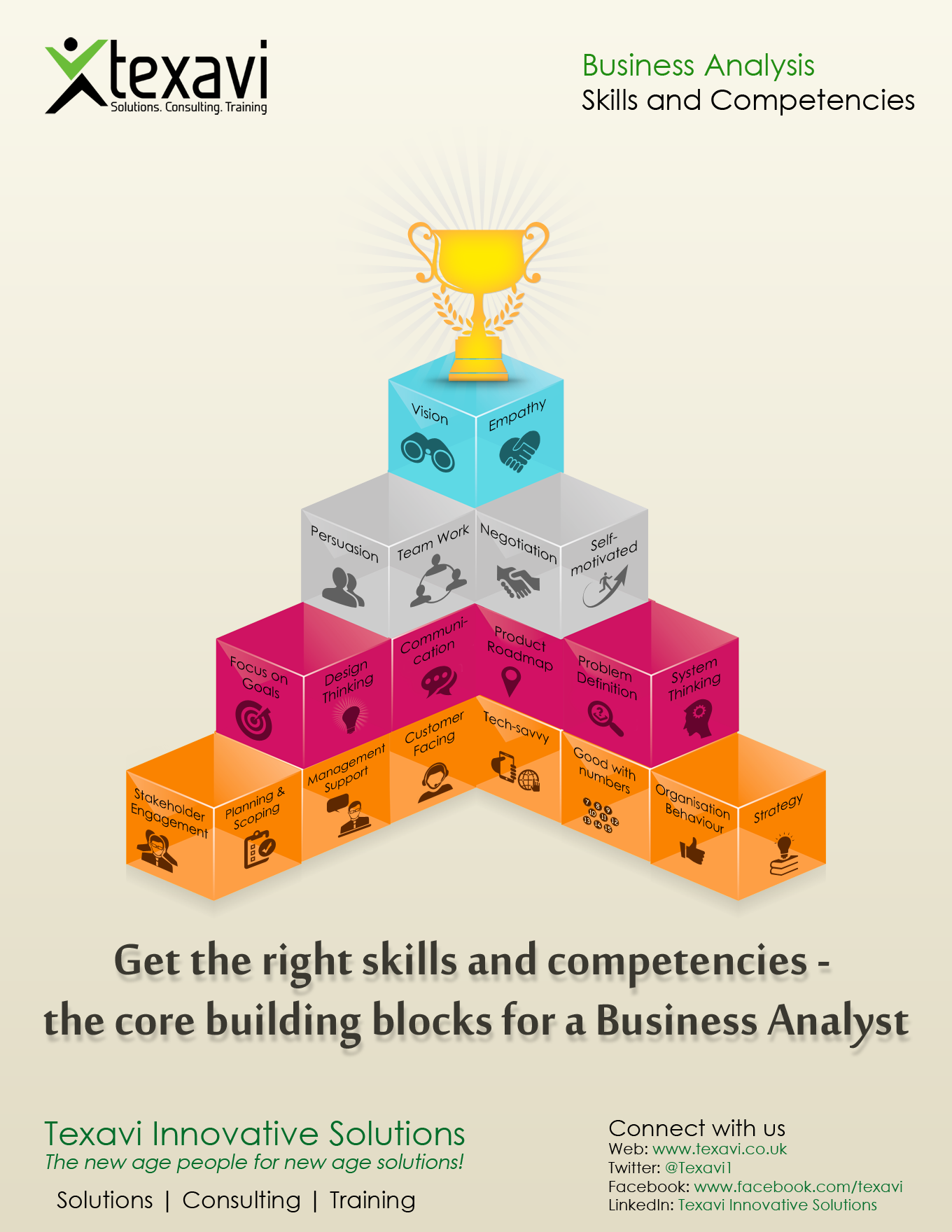 Business Analysis - Skills and Competencies